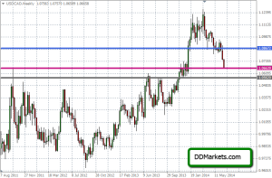 USDCAD Weekly Chart in the FX Markets