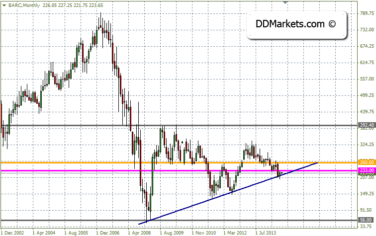 Barclays Bank Technical Analysis August 2014