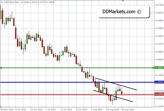 USDCNG Daily Chart 27 August 2014