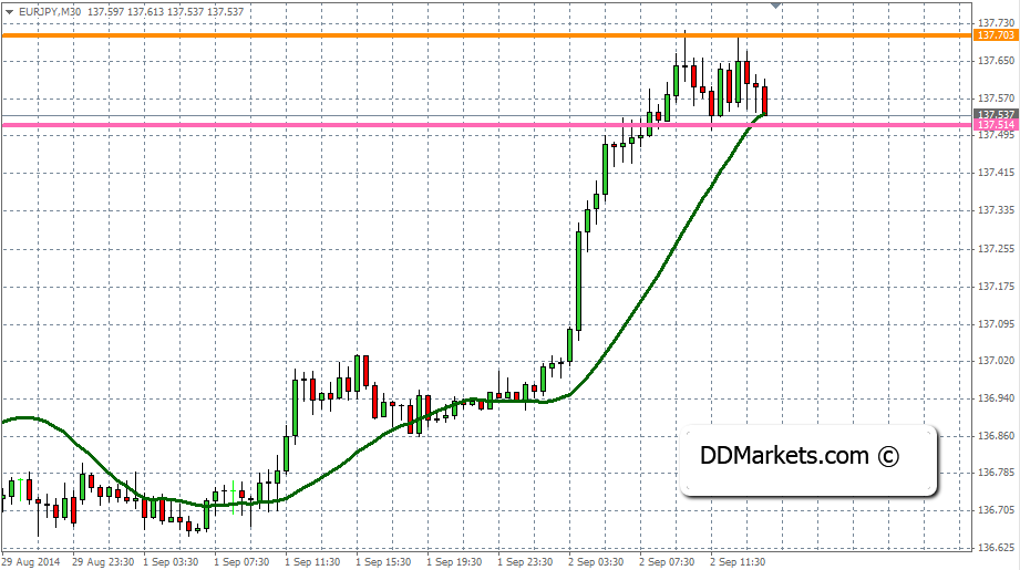 EURJPY with 21MA