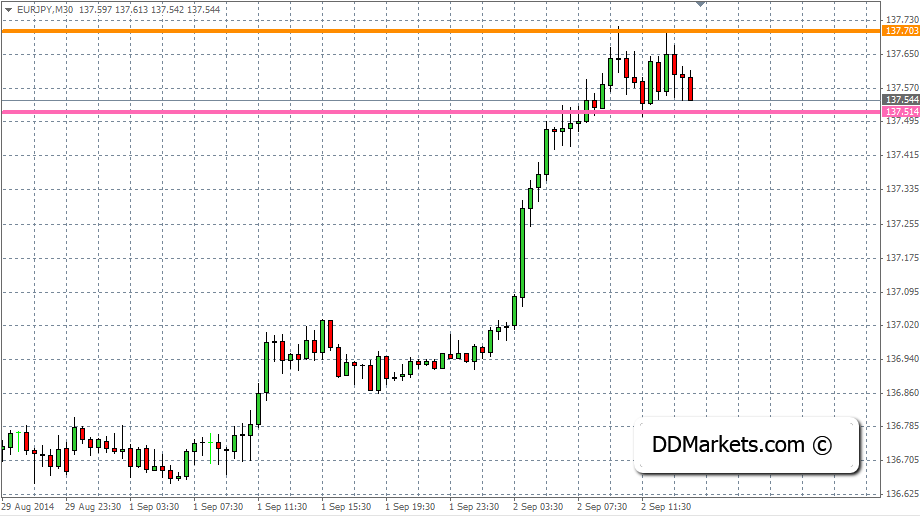 EURJPY Stop Loss Strategy Example