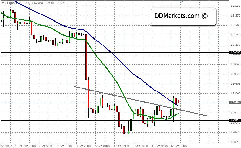 EURUSD Technical Analysis 15/09/14
