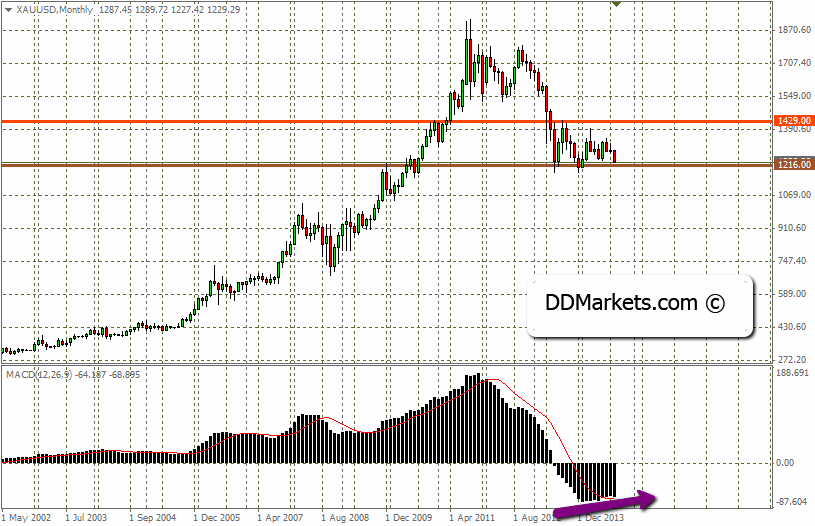 Gold Trading Strategy 14/09/14