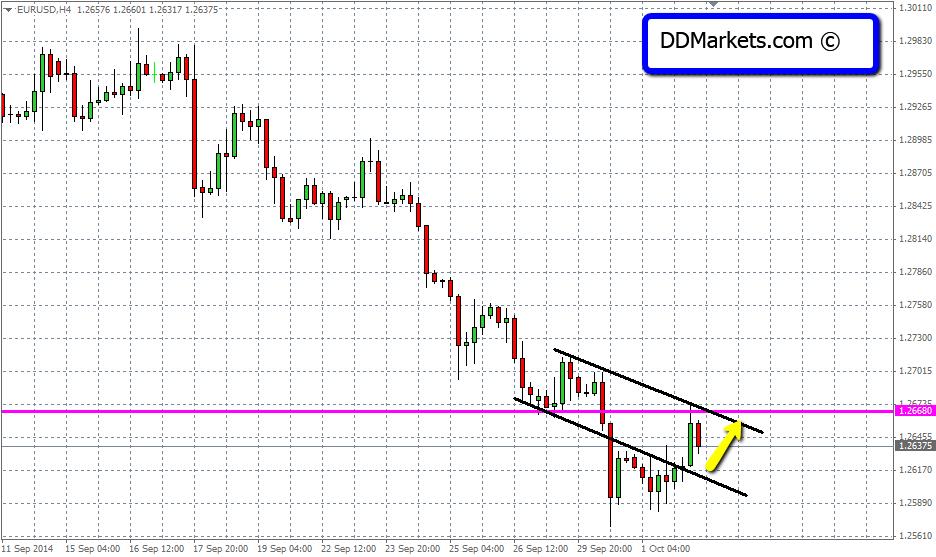 EURUSD Technical Analysis 4hr Chart 02/10/14