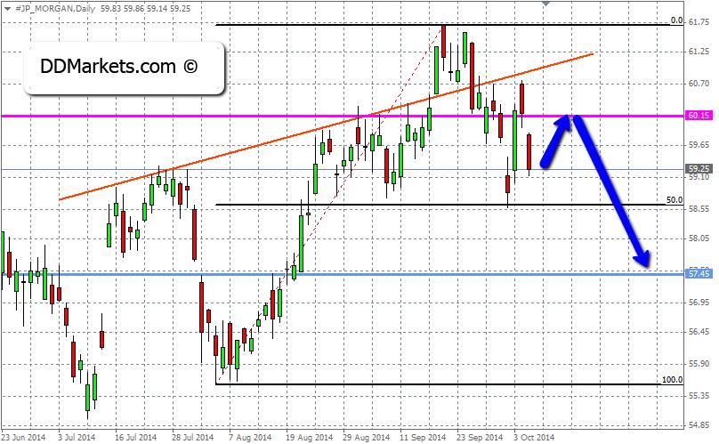 JPMorgan Technical Analysis 8 October 2014