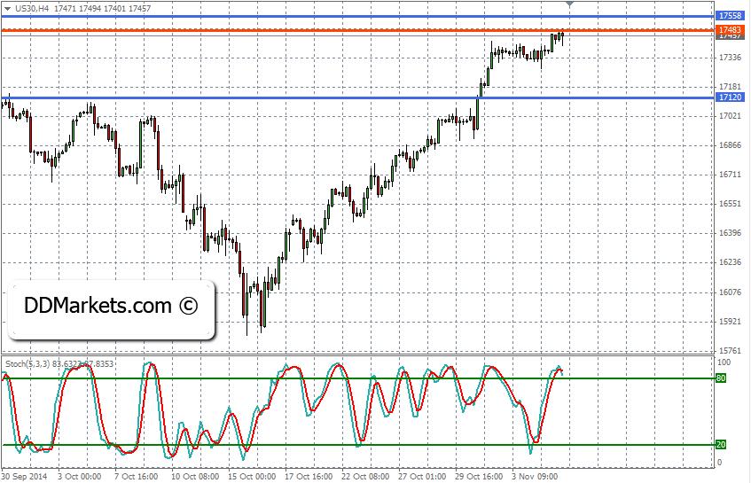 Dow jones Technical Analysis 05/11/14