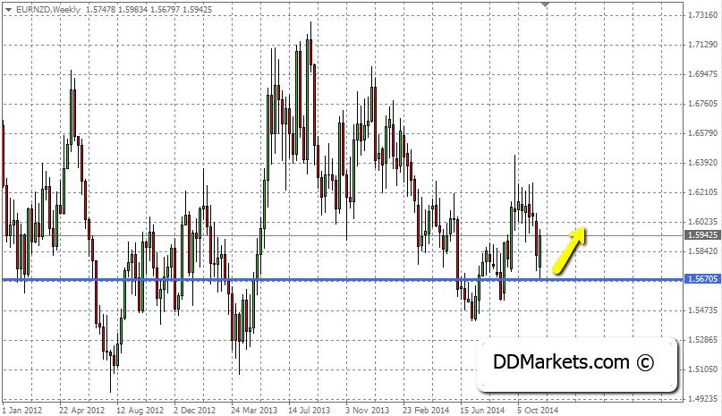 EURNZD Trading Strategy Progress