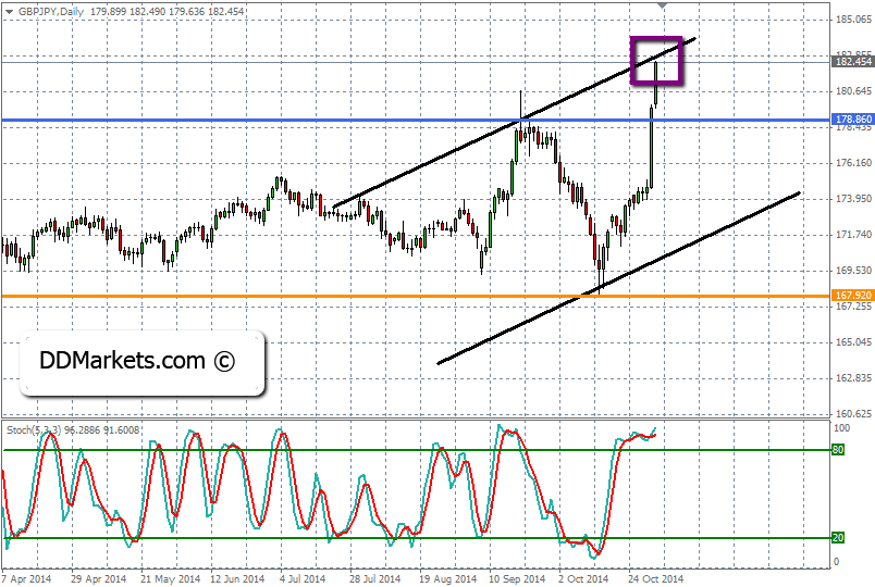 GBPJPY Trading Strategy 03/11/14