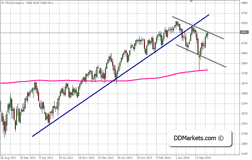 CAC40 Technical Analysis, 8 December, 2014