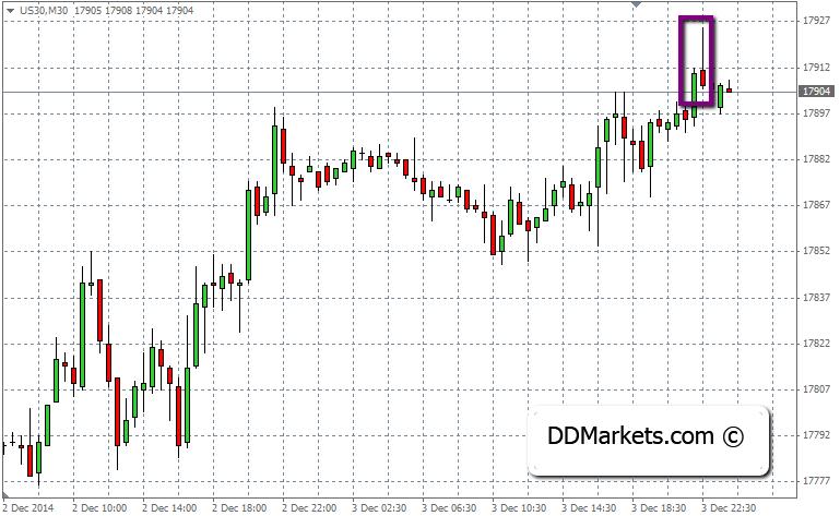 DJ30 Technical Analysis, 4 December, 2014