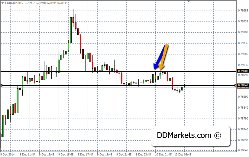 EURGBP RABS example on the 15min Chart