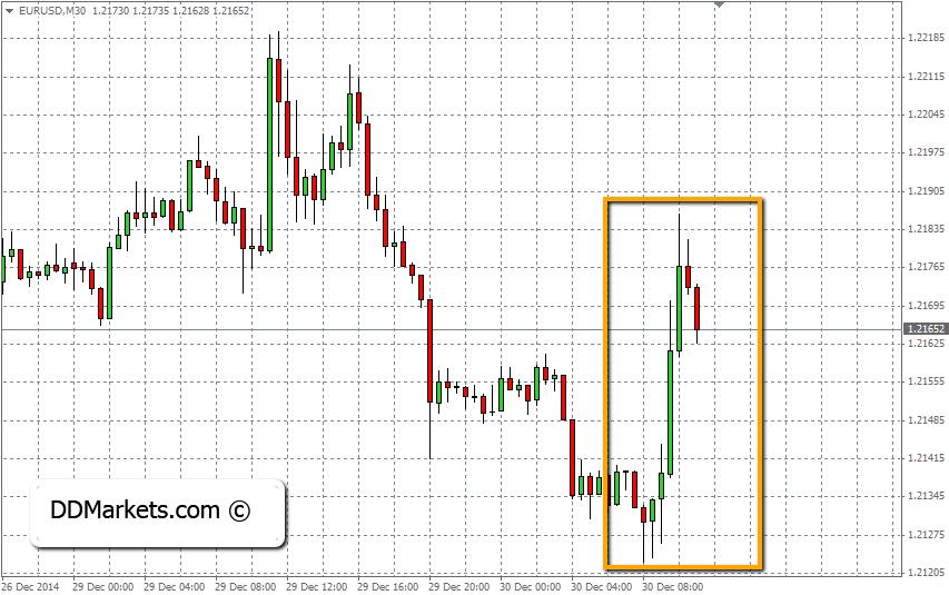 USD Reversed Safe-Haven Demand in EURUSD
