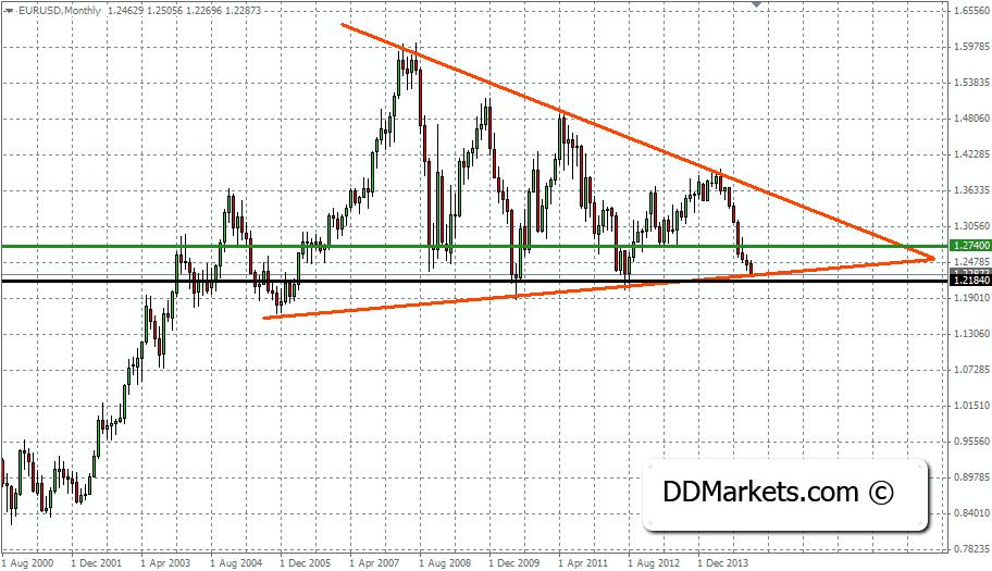 EURUSD Trading STrategy, 8 December, 2014