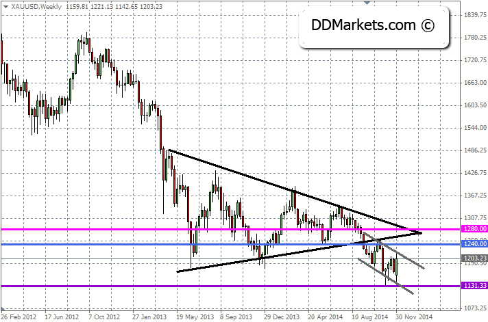 Gold Trading Strategy, 02/12/14
