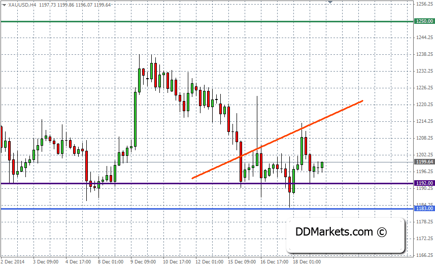 Gold Trading Strategy, 19 December, 2014