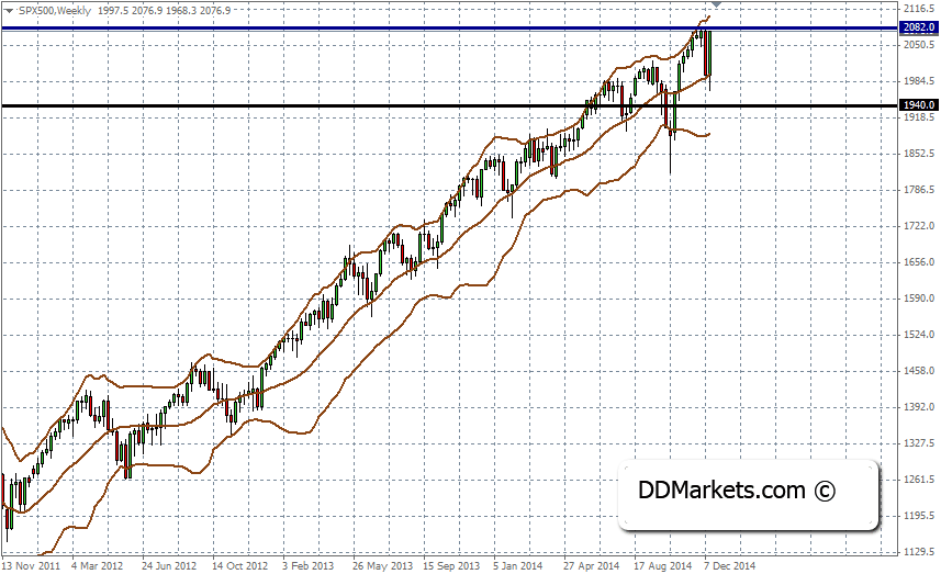 SP500 Technical Strategy,19 December, 2014