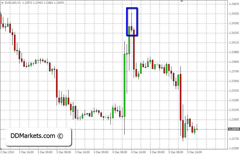 EURUSD 1hr Chart