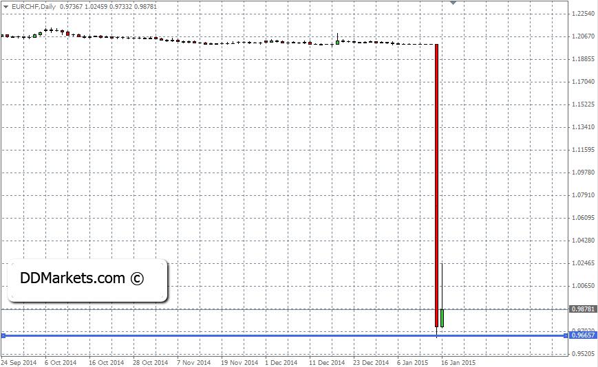 EURCHF Trading Strategy, 16 January, 2015