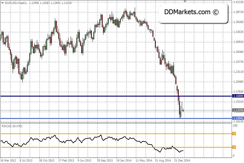 EURUSD Trading Strategy, 11 February, 2015