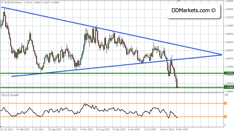 EURNZD Trading Strategy, 23 March, 2015