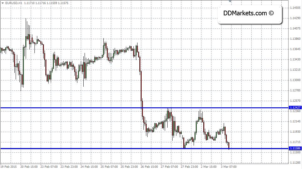 EURUSD 60min chart 03/03/15