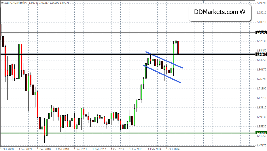 GBPCAD Trading Strategy, 24 March, 2015