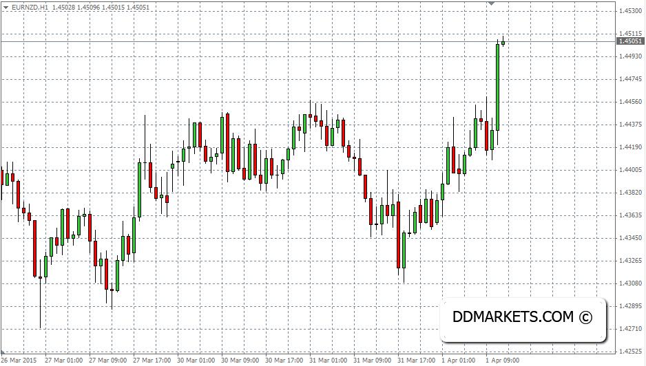EURNZD 60 Minutes Chart, 01/04/15