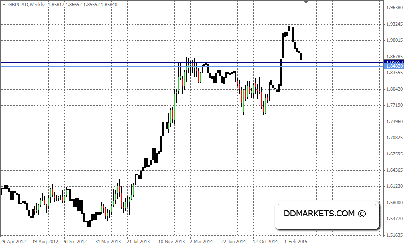GBPCAD Weekly Chart, 07/04/15
