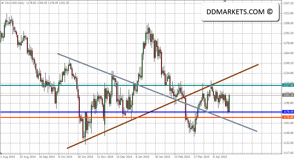 Gold Daily Chart, 27/04/15