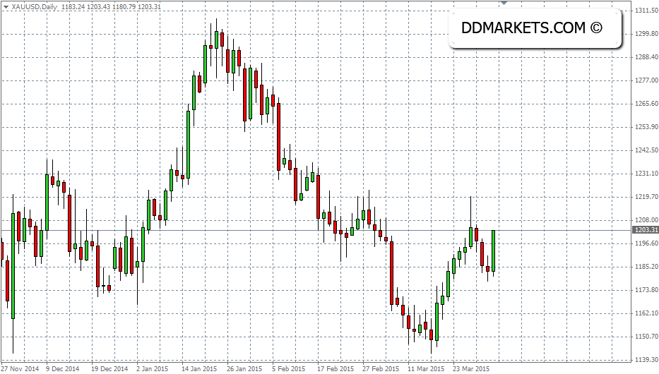 Gold Daily Chart, 1 April 2015