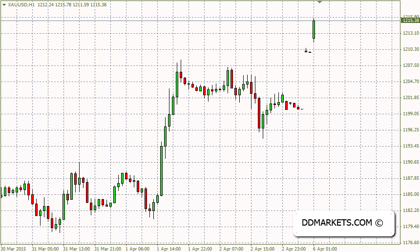 Gold 60 Minutes Chart, 06/04/15
