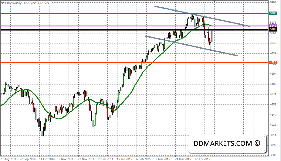 CAC40 Daily Chart, 10/05/15