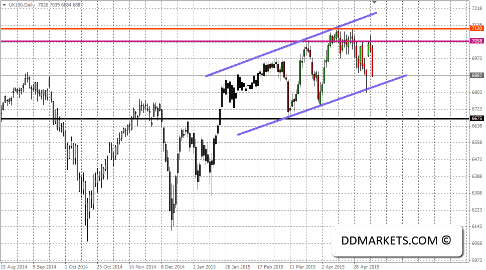 FTSE100 Current Daily Chart, 12/05/15