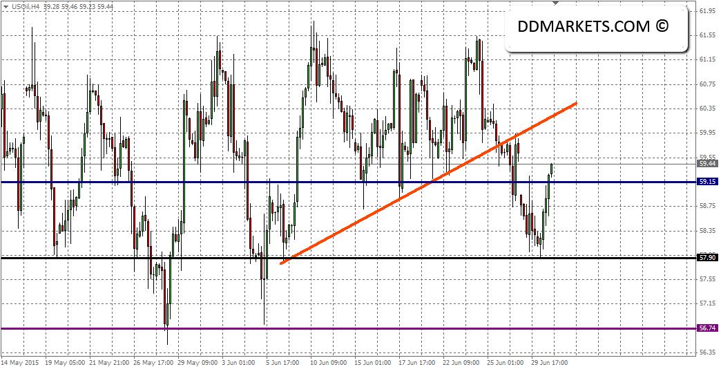 Crude_oil_4hr_chart_outcome_30_June_2015
