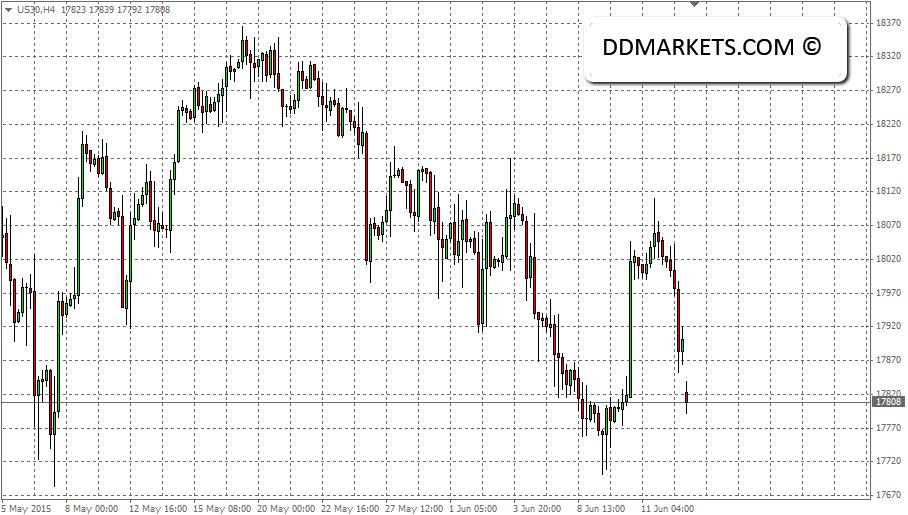 DJ30 4hr Chart, 14/06/15