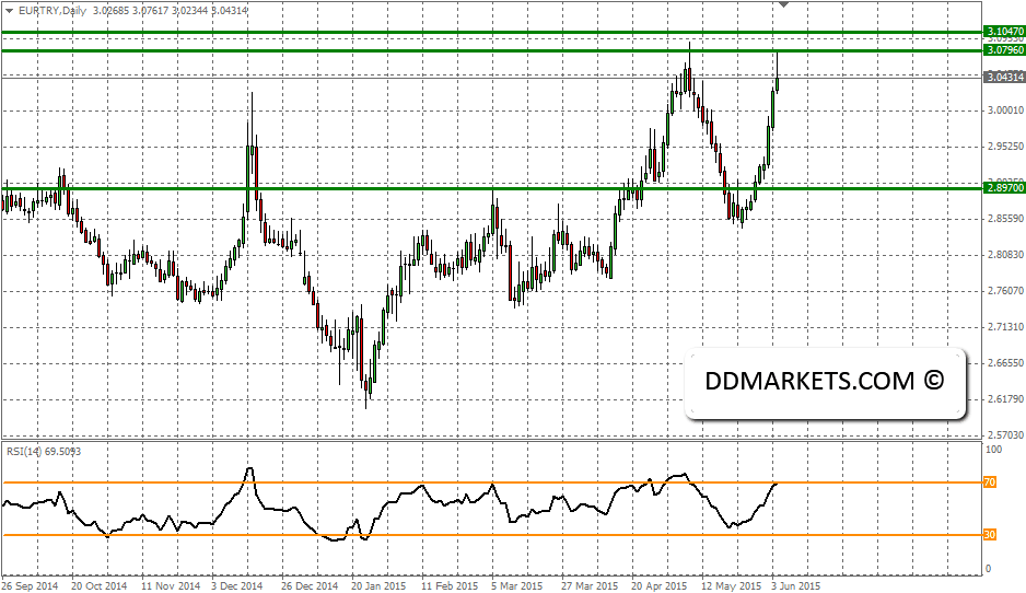 EURTRY Current Daily Chart, 04/06/15