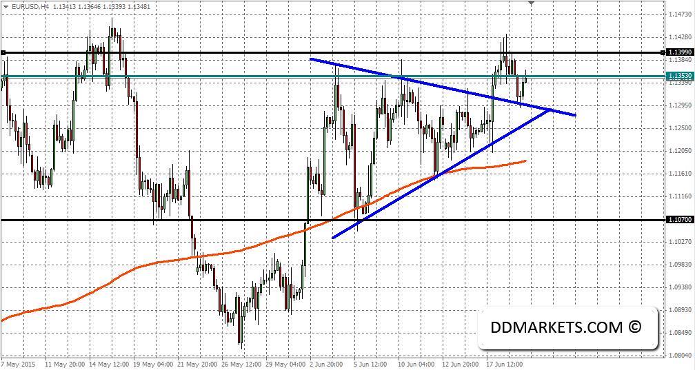 EURUSD 4hr chart, 20/06/15