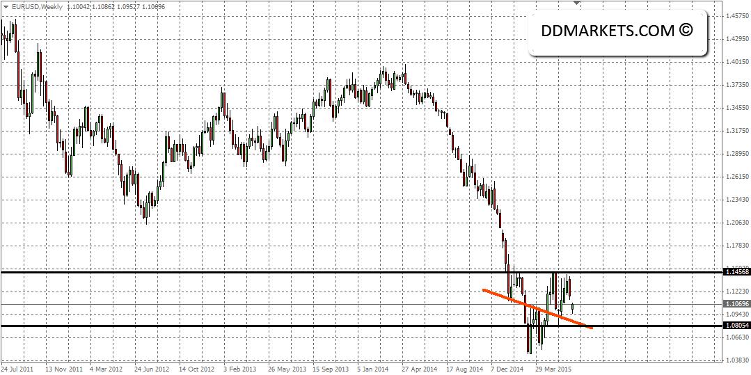 EURUSD Weekly Chart, 29/06/15