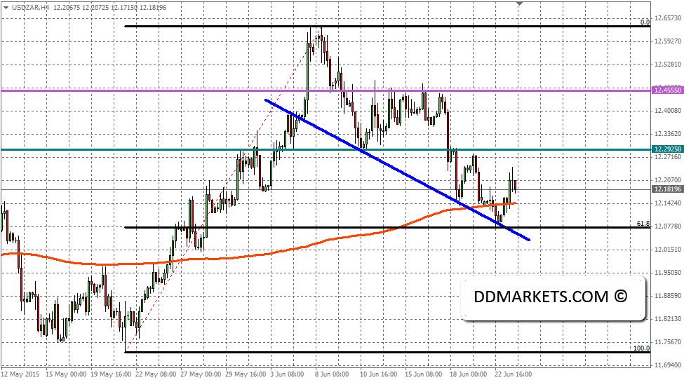 USDZAR 4hr chart outcome, 23/06/15