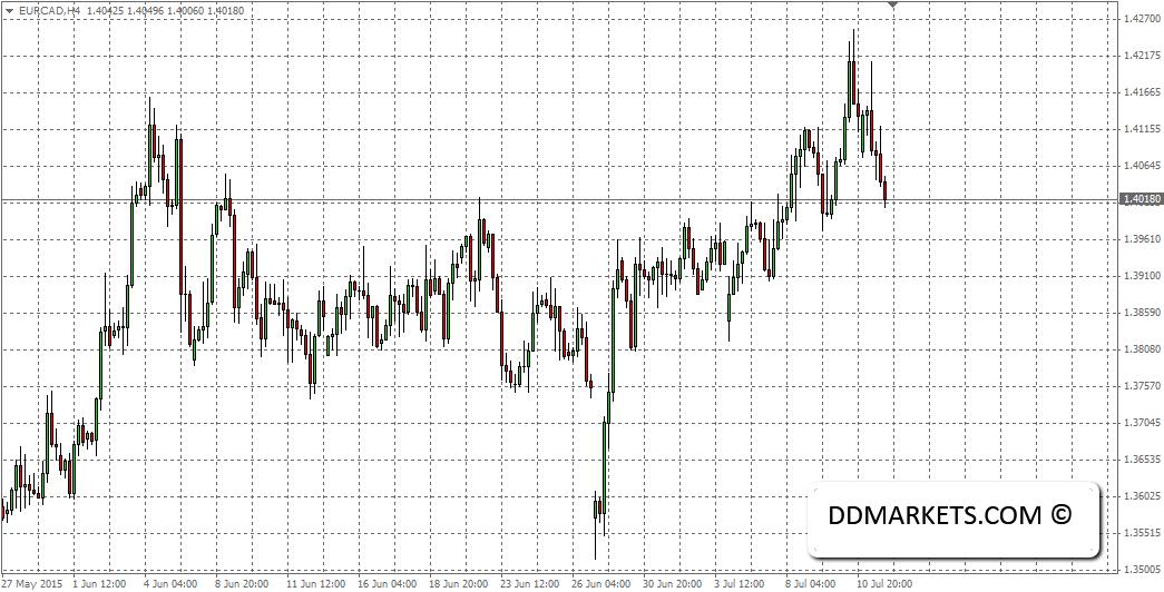 EURCAD 4hr Chart 13/07/15