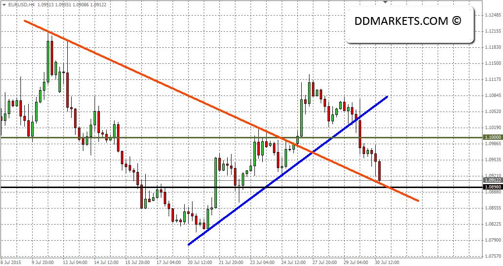 EURUSD 4hr Chart 30 July 2015