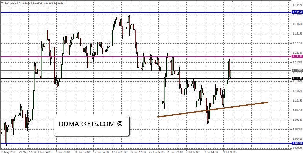 EURUSD 4hr chart, 12/07/15