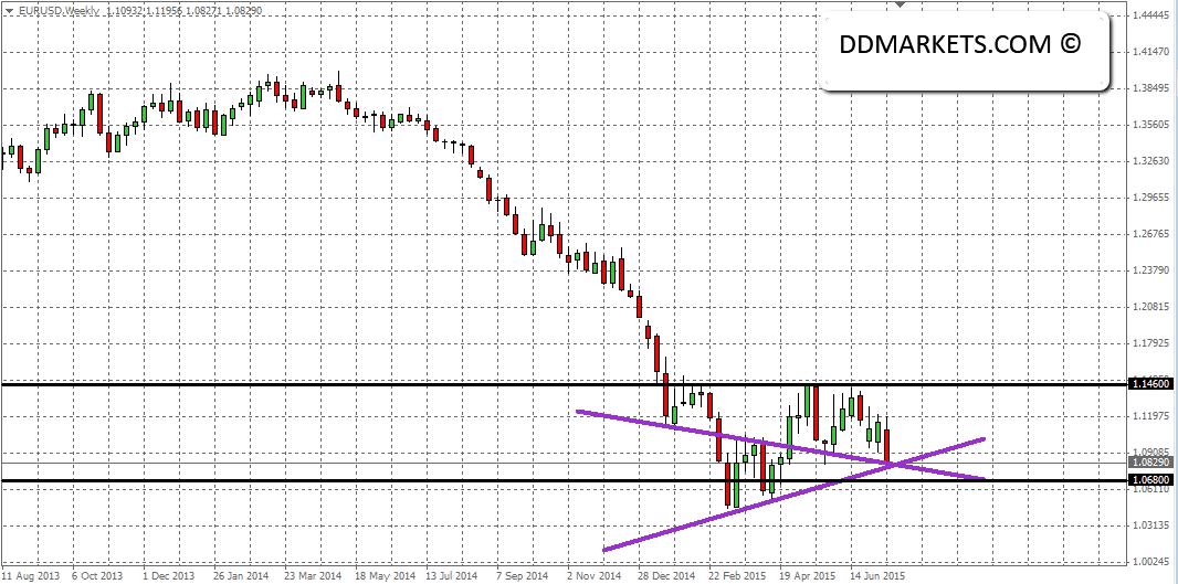 EURUSD Weekly Chart, 19/07/15