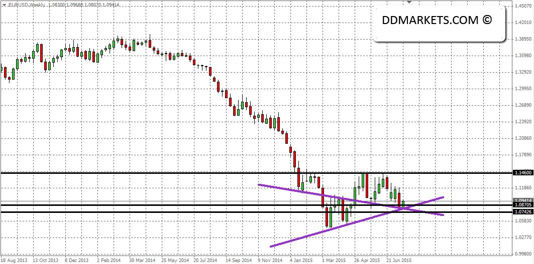 EURUSD Weekly Chart 22/07/15