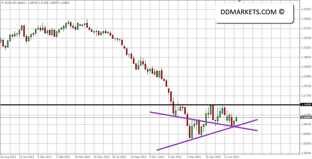 EURUSD Weekly Chart 27/07/15
