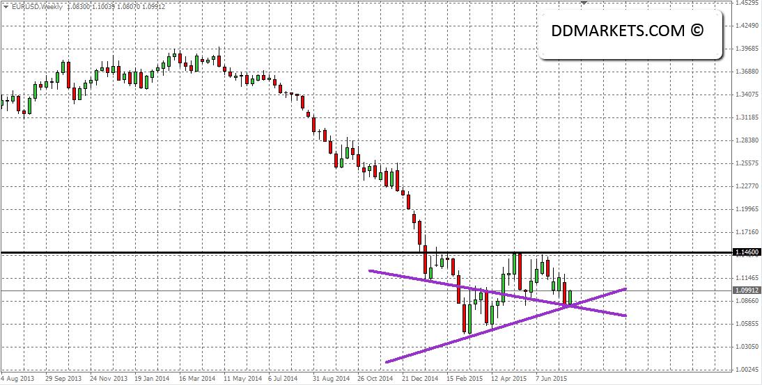 EURUSD Weekly Chart 23/07/15