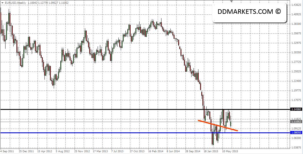 EURUSD Weekly Chart, 05/07/15