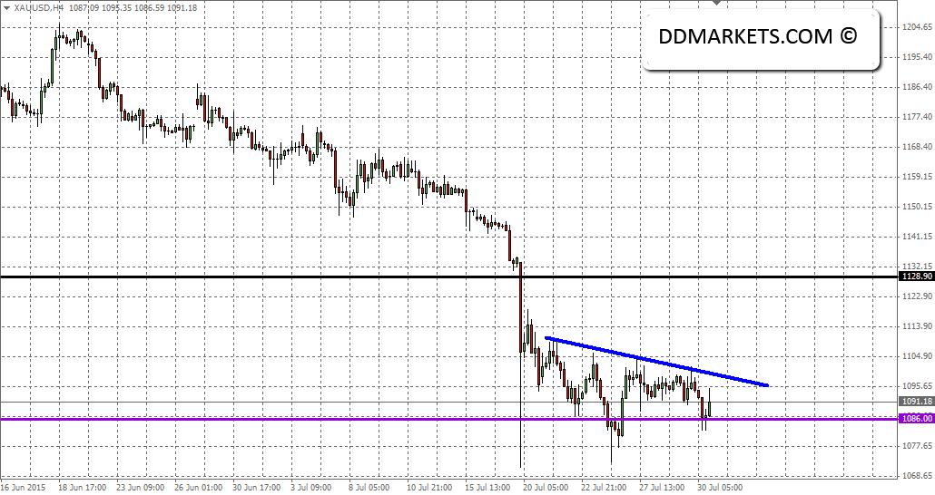 Gold 4hr Chart 30/07/15