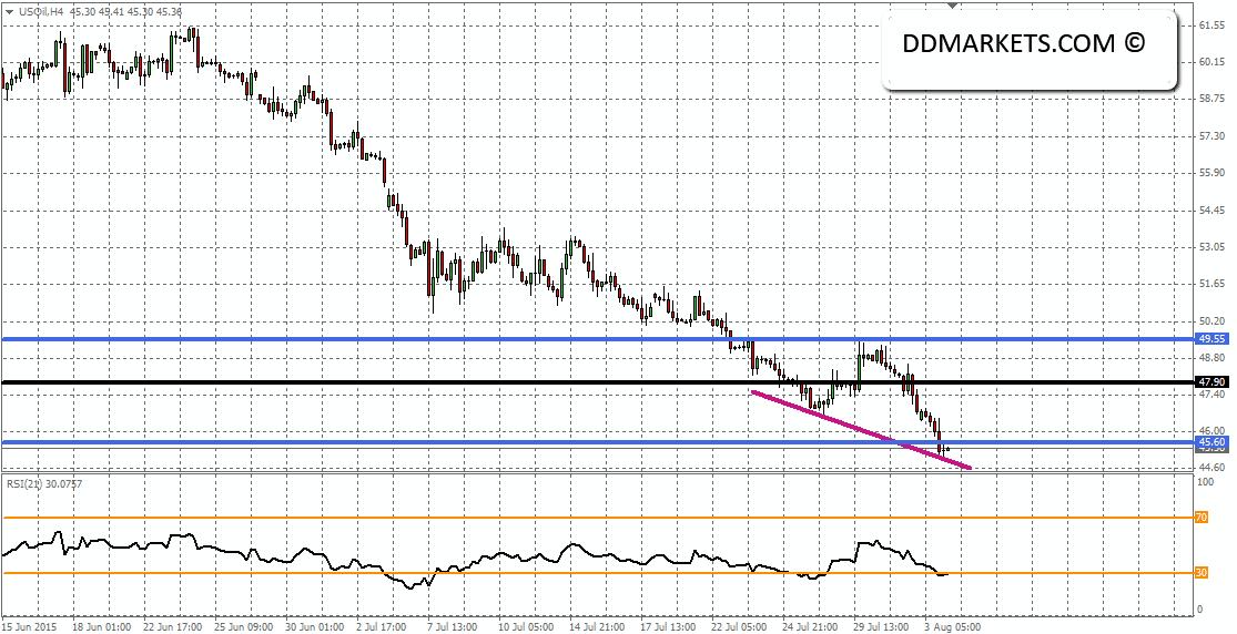 Crude oil 4hr Chart 03/08/15