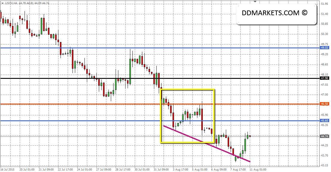 Crude oil 4hr chart 10/08/15